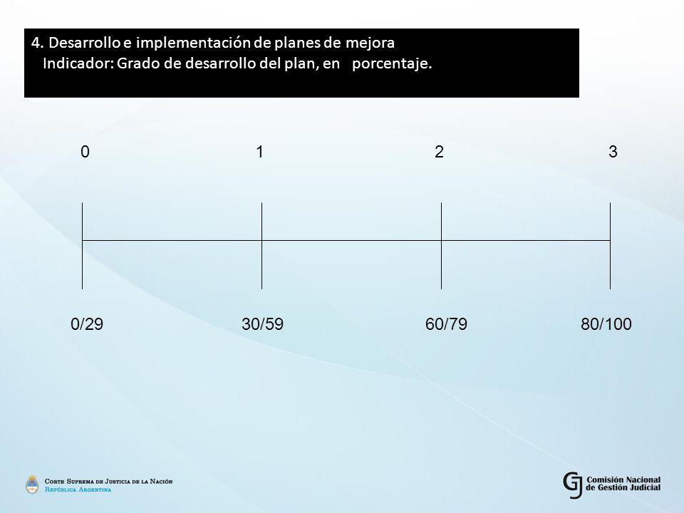 4. Desarrollo e implementación de planes de mejora Indicador: Grado de desarrollo del plan, en porcentaje. 0 1 2 3 0/29 30/5960/79 80/100