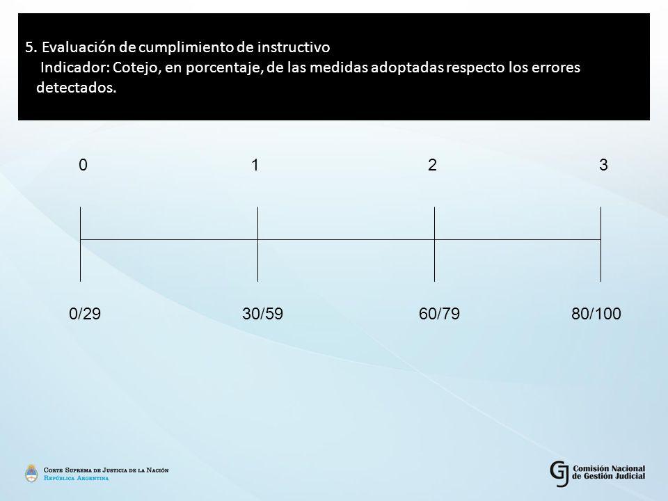5. Evaluación de cumplimiento de instructivo Indicador: Cotejo, en porcentaje, de las medidas adoptadas respecto los errores detectados. 0 1 2 3 0/29