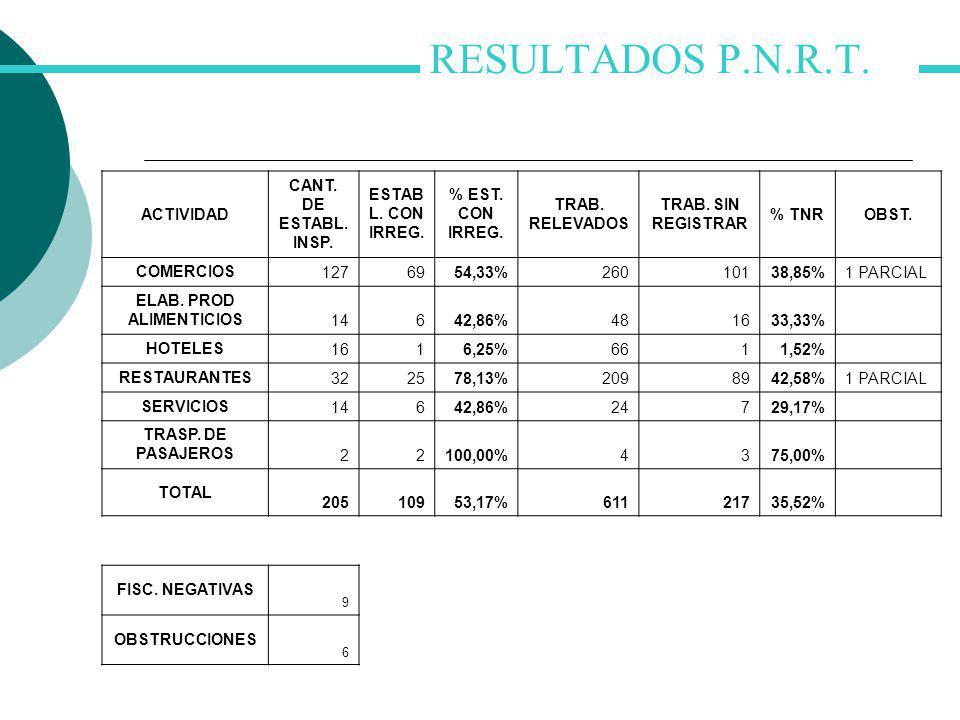 RESULTADOSP.N.R.T. ACTIVIDAD CANT. DE ESTABL. INSP. ESTAB L. CON IRREG. % EST. CON IRREG. TRAB. RELEVADOS TRAB. SIN REGISTRAR % TNROBST. COMERCIOS 127