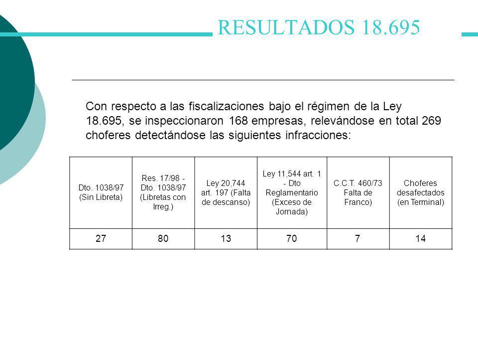 RESULTADOS 18.695 Con respecto a las fiscalizaciones bajo el régimen de la Ley 18.695, se inspeccionaron 168 empresas, relevándose en total 269 choferes detectándose las siguientes infracciones: Dto.