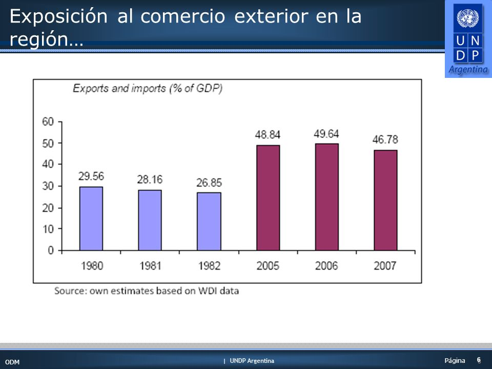| UNDP Argentina ODM 6 6 Página Exposición al comercio exterior en la región…