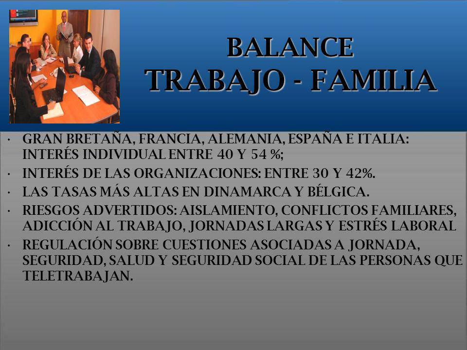 BALANCE TRABAJO - FAMILIA GRAN BRETAÑA, FRANCIA, ALEMANIA, ESPAÑA E ITALIA: INTERÉS INDIVIDUAL ENTRE 40 Y 54 %; INTERÉS DE LAS ORGANIZACIONES: ENTRE 3
