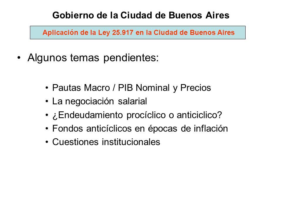 Gobierno de la Ciudad de Buenos Aires Algunos temas pendientes: Pautas Macro / PIB Nominal y Precios La negociación salarial ¿Endeudamiento procíclico
