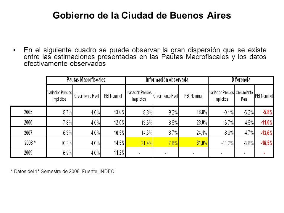 Gobierno de la Ciudad de Buenos Aires * Datos del 1° Semestre de 2008. Fuente: INDEC En el siguiente cuadro se puede observar la gran dispersión que s