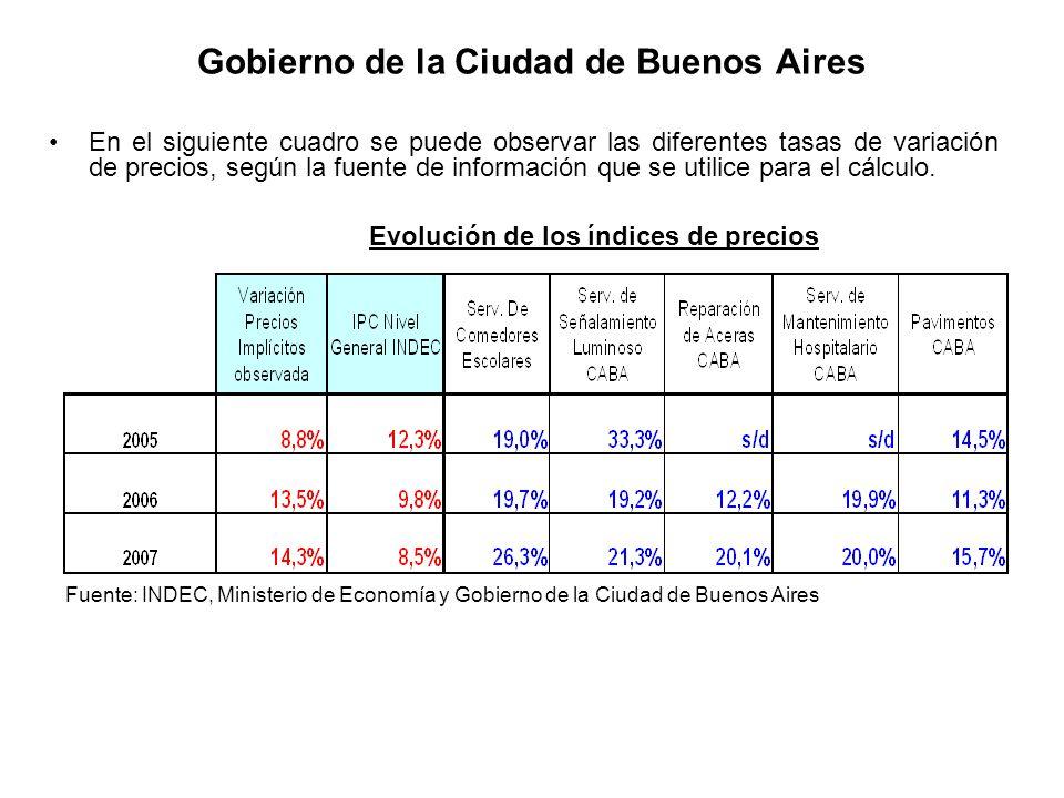 Gobierno de la Ciudad de Buenos Aires En el siguiente cuadro se puede observar las diferentes tasas de variación de precios, según la fuente de inform