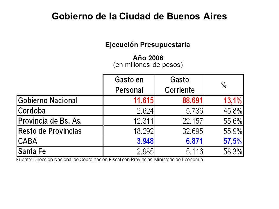 Gobierno de la Ciudad de Buenos Aires Fuente: Dirección Nacional de Coordinación Fiscal con Provincias. Ministerio de Economía Ejecución Presupuestari