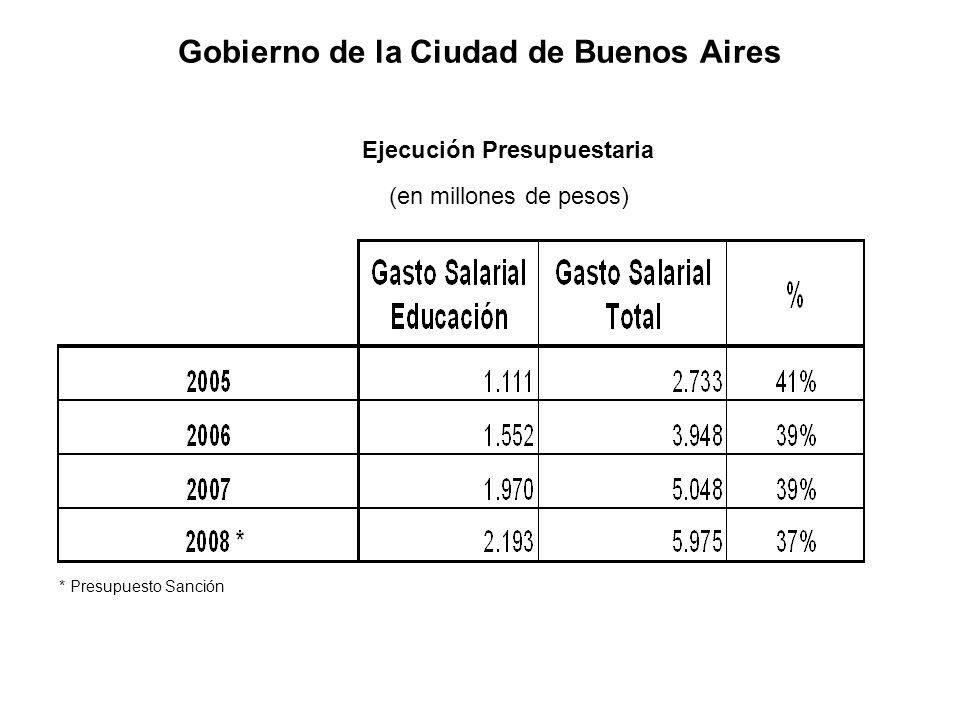 Gobierno de la Ciudad de Buenos Aires * Presupuesto Sanción Ejecución Presupuestaria (en millones de pesos)