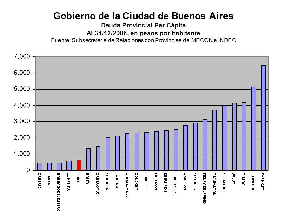 Gobierno de la Ciudad de Buenos Aires Deuda Provincial Per Cápita Al 31/12/2006, en pesos por habitante Fuente: Subsecretaría de Relaciones con Provin