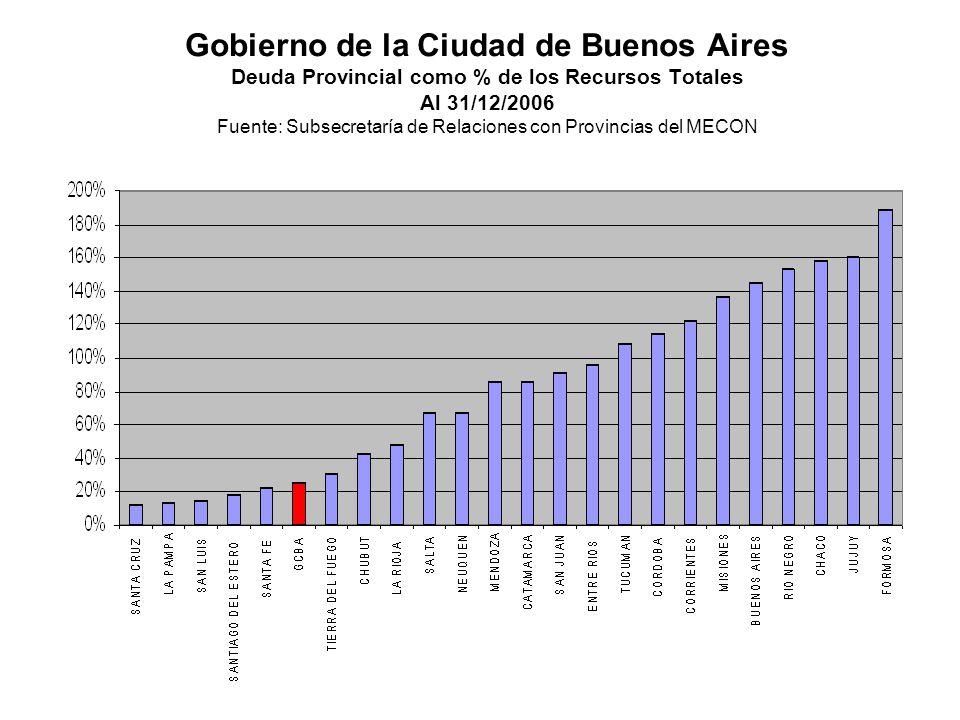 Gobierno de la Ciudad de Buenos Aires Deuda Provincial como % de los Recursos Totales Al 31/12/2006 Fuente: Subsecretaría de Relaciones con Provincias