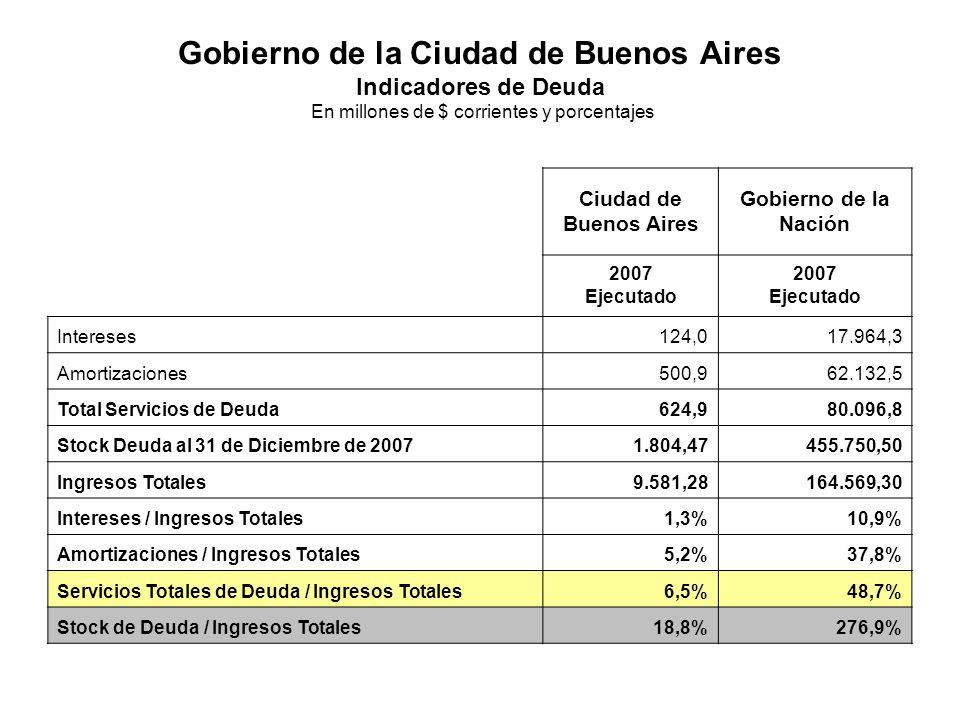Gobierno de la Ciudad de Buenos Aires Indicadores de Deuda En millones de $ corrientes y porcentajes Ciudad de Buenos Aires Gobierno de la Nación 2007