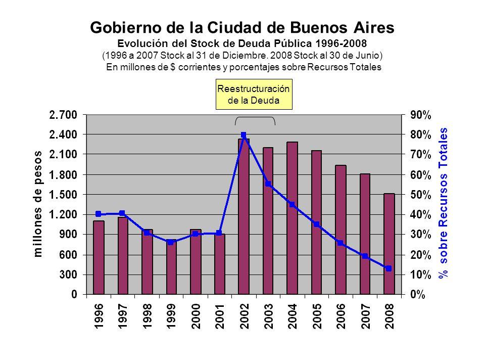 Gobierno de la Ciudad de Buenos Aires Evolución del Stock de Deuda Pública 1996-2008 (1996 a 2007 Stock al 31 de Diciembre. 2008 Stock al 30 de Junio)