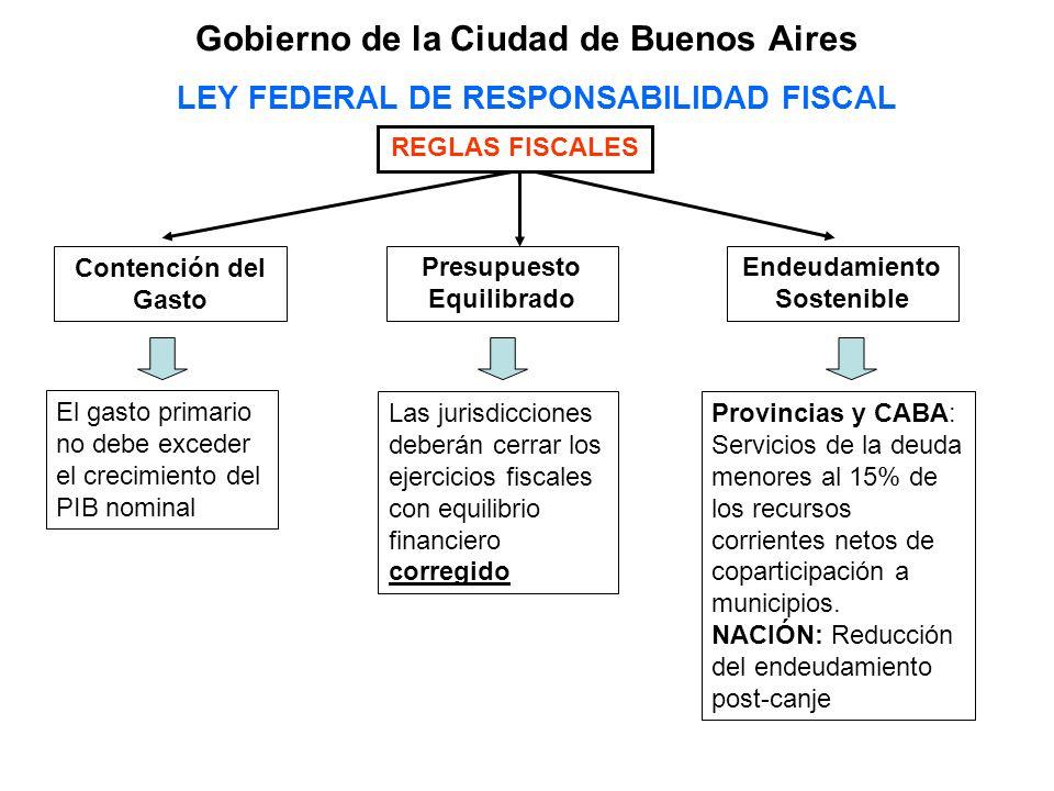 LEY FEDERAL DE RESPONSABILIDAD FISCAL REGLAS FISCALES Contención del Gasto Presupuesto Equilibrado Endeudamiento Sostenible El gasto primario no debe