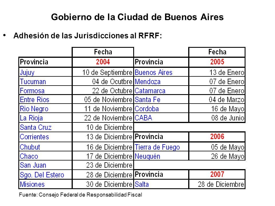 Gobierno de la Ciudad de Buenos Aires Adhesión de las Jurisdicciones al RFRF: Fuente: Consejo Federal de Responsabilidad Fiscal