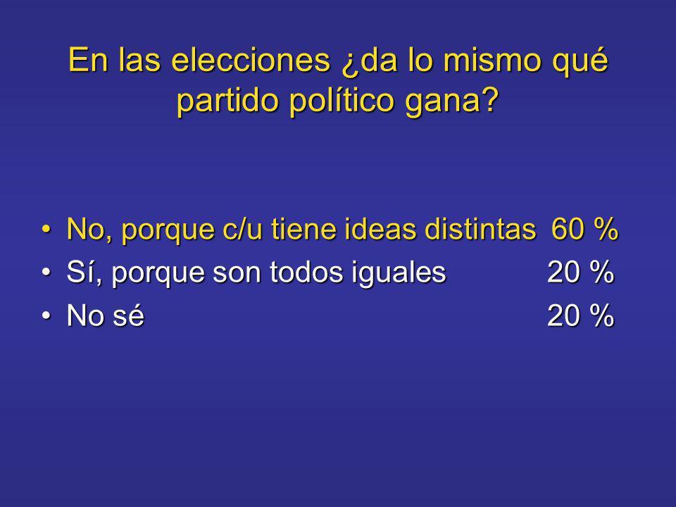 En las elecciones ¿da lo mismo qué partido político gana.