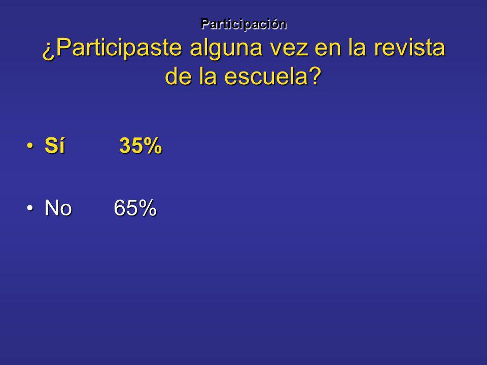 Participación ¿Participaste alguna vez en la revista de la escuela Sí 35%Sí 35% No 65%No 65%