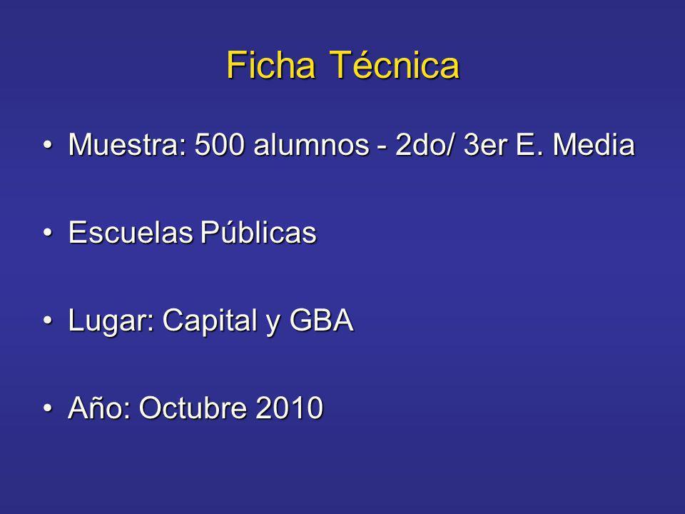 Ficha Técnica Muestra: 500 alumnos - 2do/ 3er E. MediaMuestra: 500 alumnos - 2do/ 3er E.