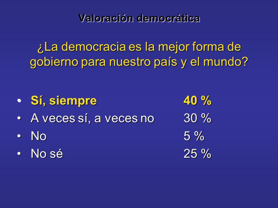 Valoración democrática ¿La democracia es la mejor forma de gobierno para nuestro país y el mundo.