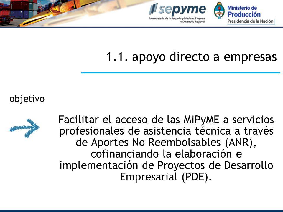 1.1. apoyo directo a empresas Facilitar el acceso de las MiPyME a servicios profesionales de asistencia técnica a través de Aportes No Reembolsables (