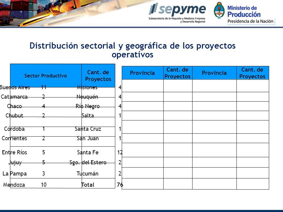 Distribución sectorial y geográfica de los proyectos operativos Sector Productivo Cant.