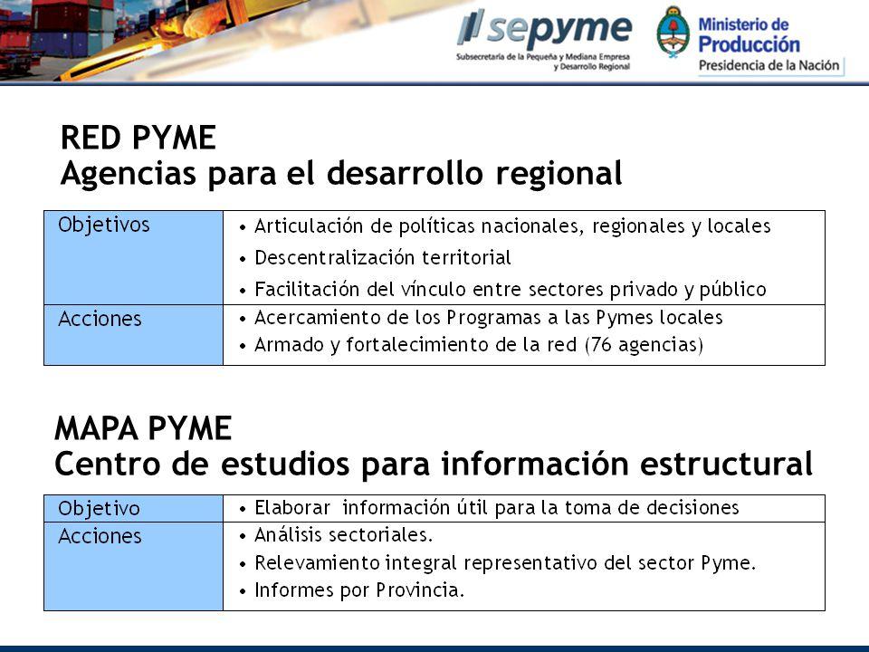 RED PYME Agencias para el desarrollo regional MAPA PYME Centro de estudios para información estructural