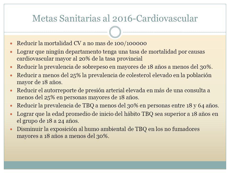 Metas Sanitarias al 2016-Cardiovascular Reducir la mortalidad CV a no mas de 100/100000 Lograr que ningún departamento tenga una tasa de mortalidad por causas cardiovascular mayor al 20% de la tasa provincial Reducir la prevalencia de sobrepeso en mayores de 18 años a menos del 30%.