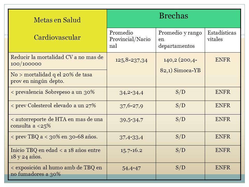 Metas en Salud Cardiovascular Brechas Promedio Provincial/Nacio nal Promedio y rango en departamentos Estadísticas vitales Reducir la mortalidad CV a