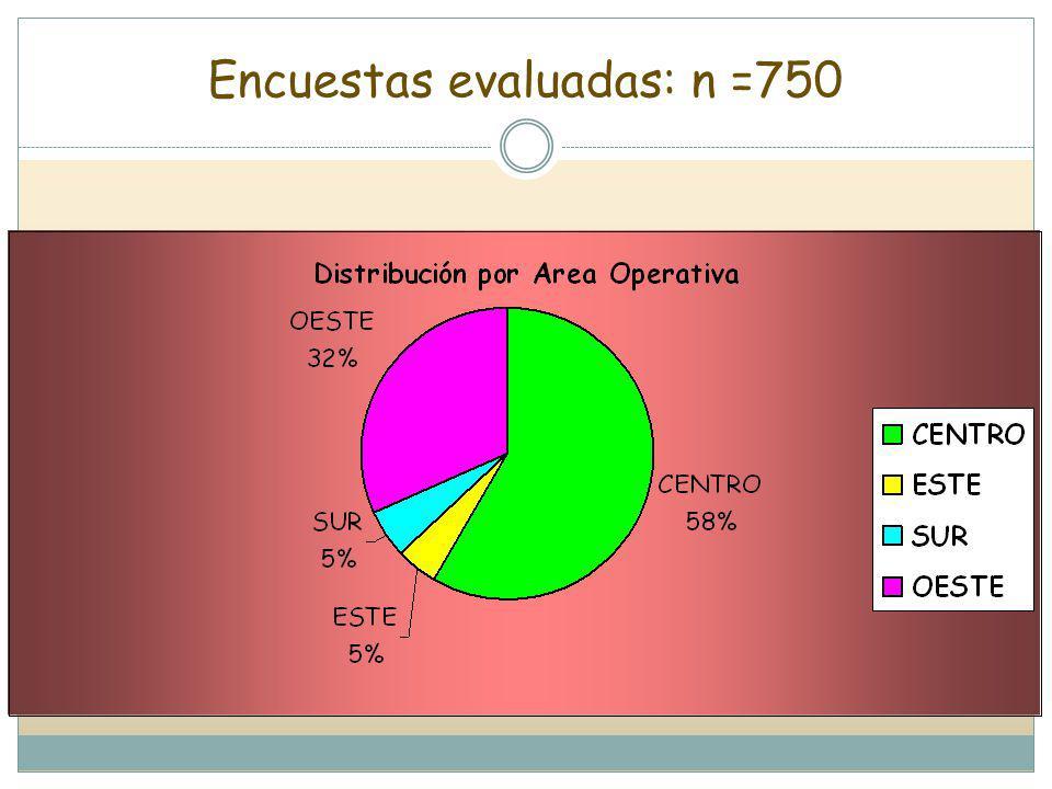 Encuestas evaluadas: n =750