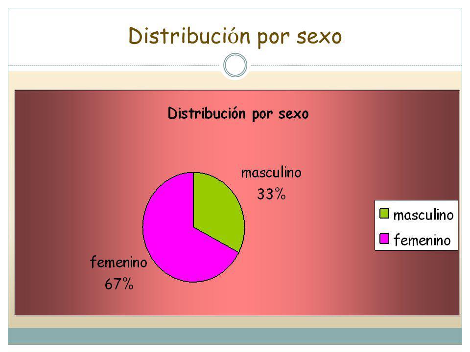 Distribuci ó n por sexo