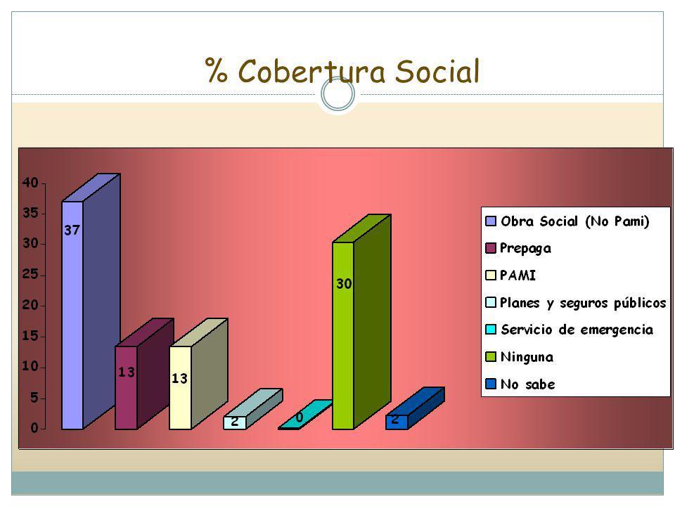 % Cobertura Social