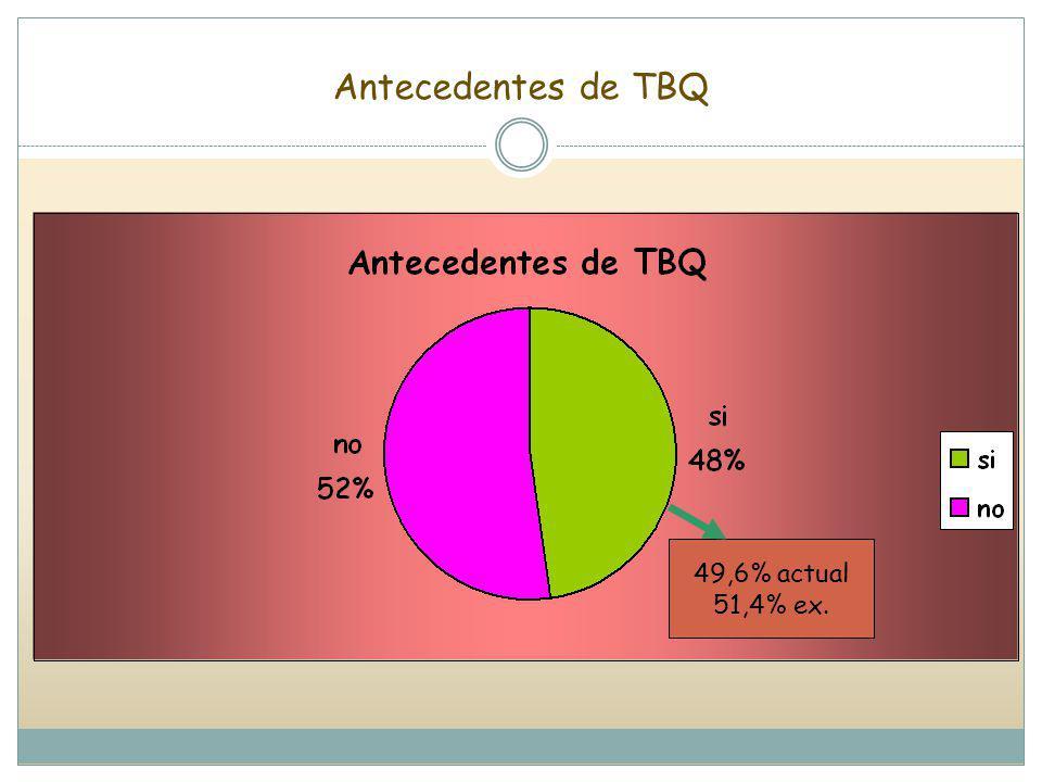 Antecedentes de TBQ 49,6% actual 51,4% ex.