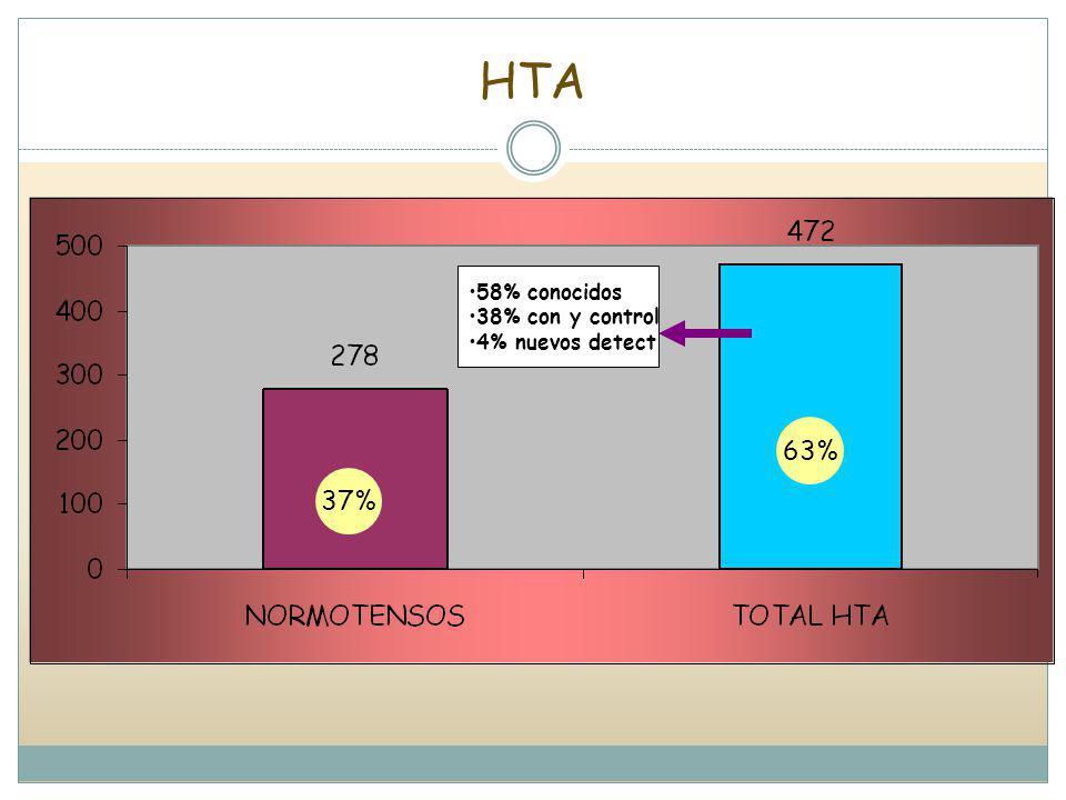 HTA 63% 37% 58% conocidos 38% con y control 4% nuevos detect