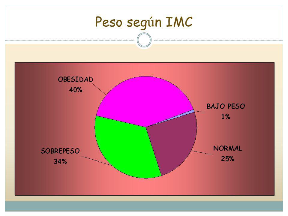 Peso seg ú n IMC