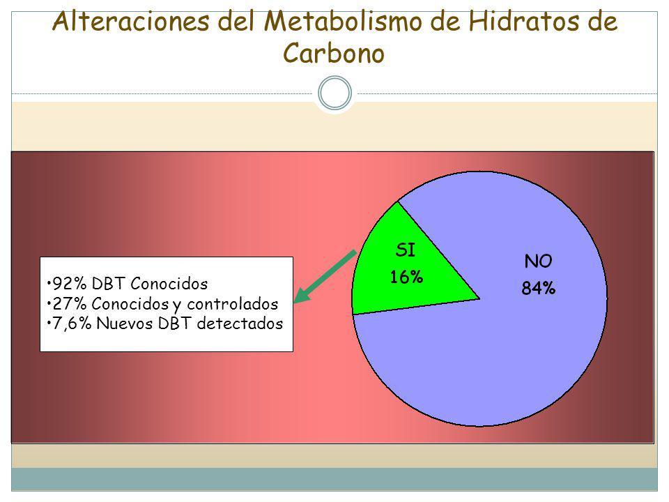 Alteraciones del Metabolismo de Hidratos de Carbono 92% DBT Conocidos 27% Conocidos y controlados 7,6% Nuevos DBT detectados