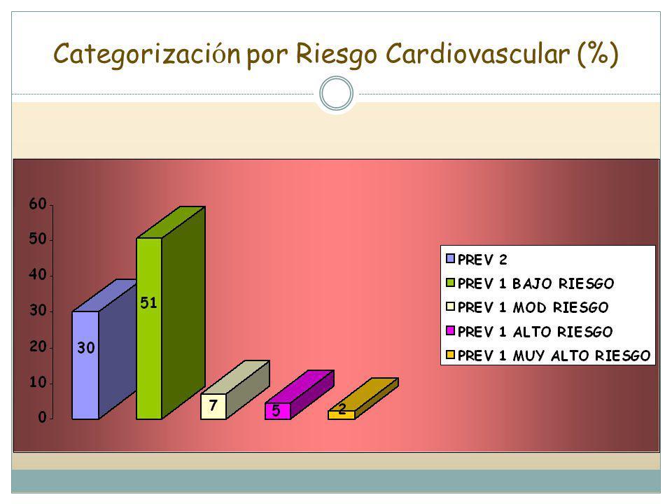 Categorizaci ó n por Riesgo Cardiovascular (%)