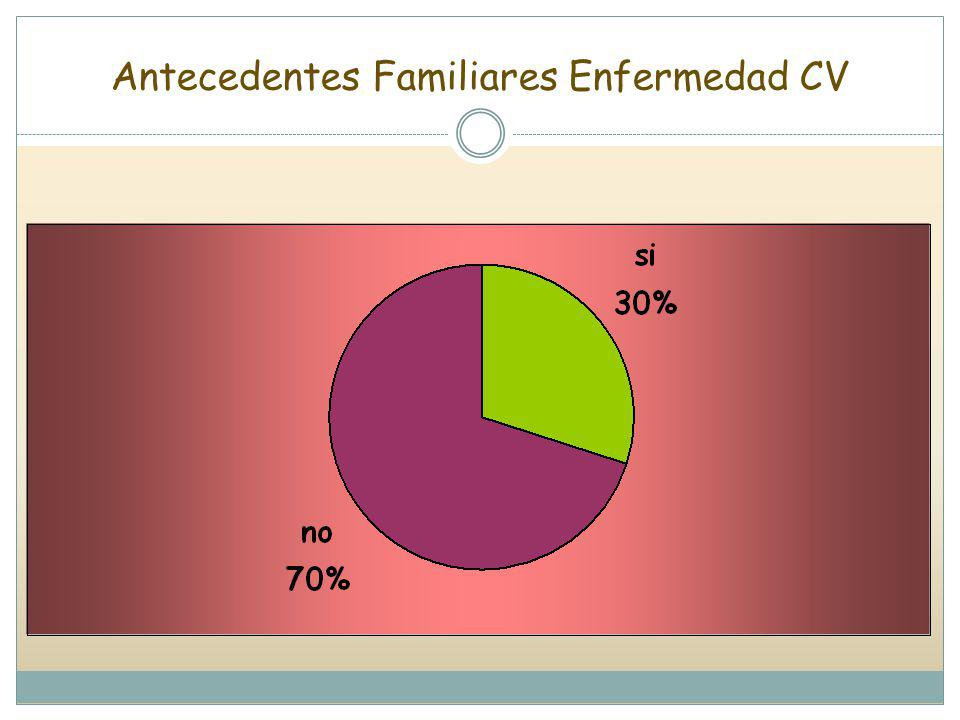 Antecedentes Familiares Enfermedad CV