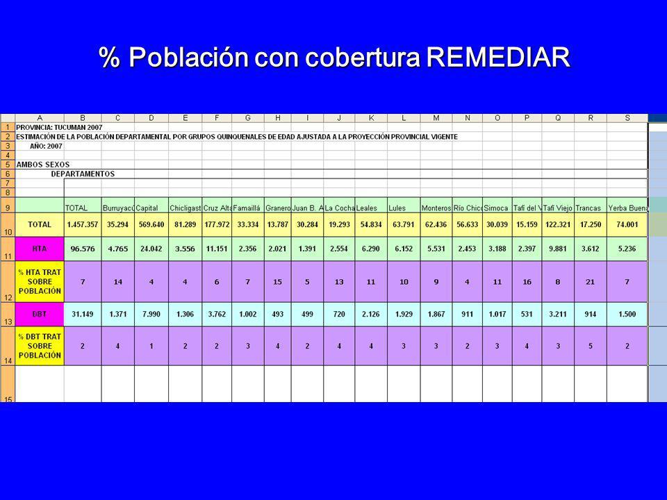 % Población con cobertura REMEDIAR