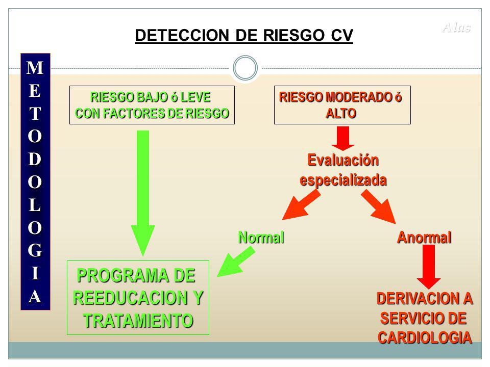 METODOLOGIAMETODOLOGIAMETODOLOGIAMETODOLOGIA Alas RIESGO BAJO ó LEVE CON FACTORES DE RIESGO Evaluación especializada RIESGO MODERADO ó ALTO Normal PROGRAMA DE REEDUCACION Y TRATAMIENTO Anormal DERIVACION A SERVICIO DE CARDIOLOGIA DETECCION DE RIESGO CV
