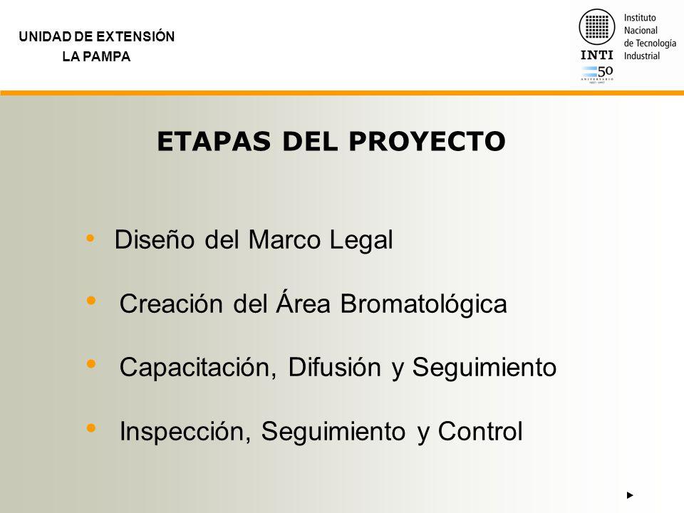 UNIDAD DE EXTENSIÓN LA PAMPA ETAPAS DEL PROYECTO Diseño del Marco Legal Creación del Área Bromatológica Capacitación, Difusión y Seguimiento Inspecció