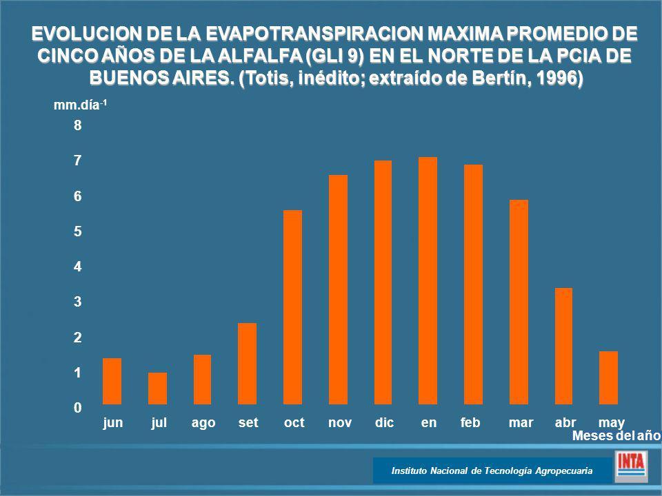 Instituto Nacional de Tecnología Agropecuaria 0 1 2 3 4 5 6 7 8 junjulagosetoctnovdicenfebmarabrmay EVOLUCION DE LA EVAPOTRANSPIRACION MAXIMA PROMEDIO