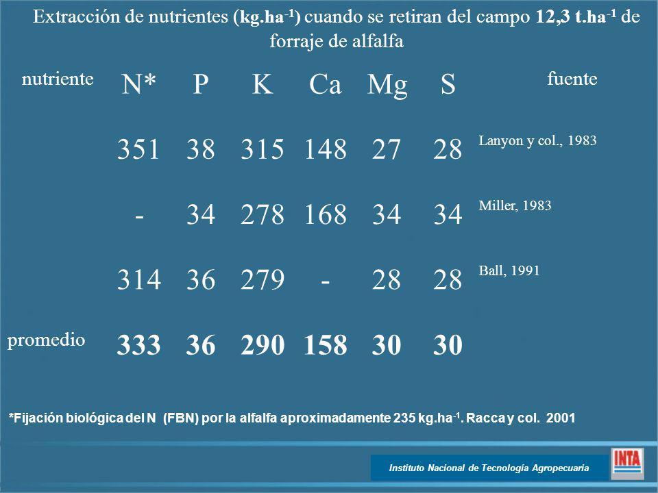 Instituto Nacional de Tecnología Agropecuaria Extracción de nutrientes ( kg.ha -1 ) cuando se retiran del campo 12,3 t. ha -1 de forraje de alfalfa nu