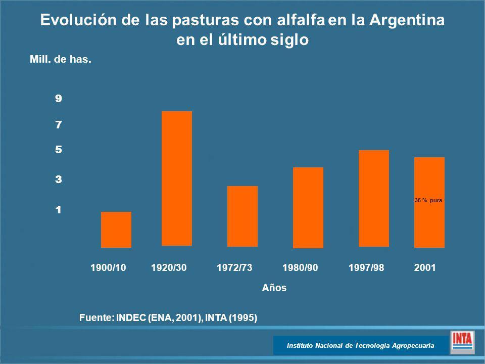 Evolución de las pasturas con alfalfa en la Argentina en el último siglo Fuente: INDEC (ENA, 2001), INTA (1995) Años Mill. de has. 1 3 5 7 9 1900/1019