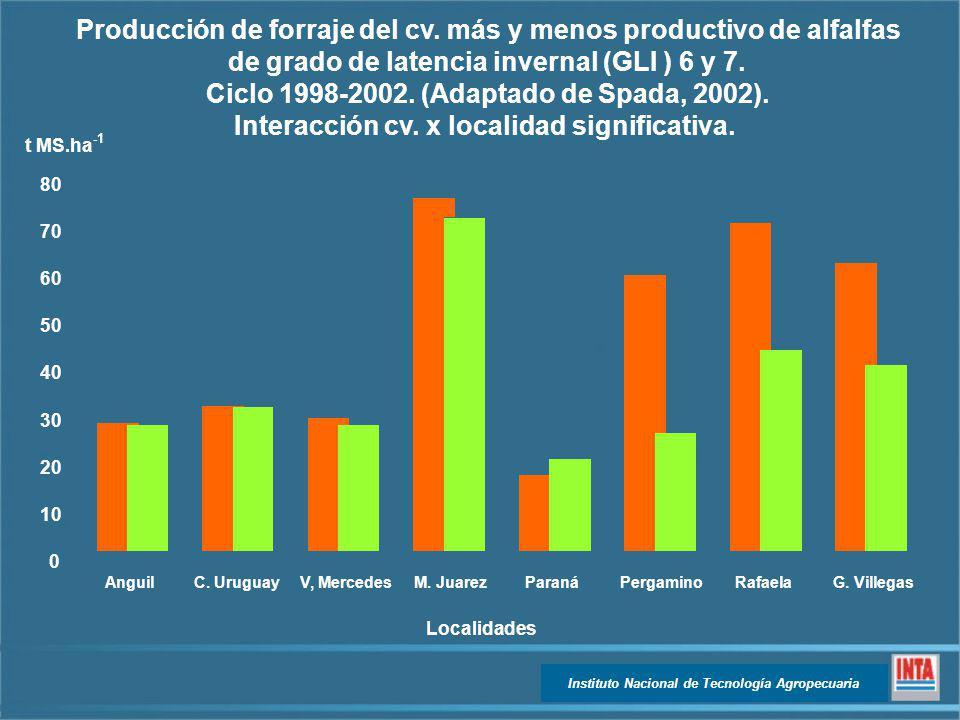 Instituto Nacional de Tecnología Agropecuaria 0 10 20 30 40 50 60 70 80 t MS.ha AnguilC. UruguayV, MercedesM. JuarezParanáPergaminoRafaelaG. Villegas