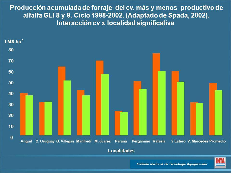 Instituto Nacional de Tecnología Agropecuaria 0 10 20 30 40 50 60 70 80 t MS.ha AnguilC. UruguayG. VillegasManfrediM. JuarezParanáPergaminoRafaelaS Es