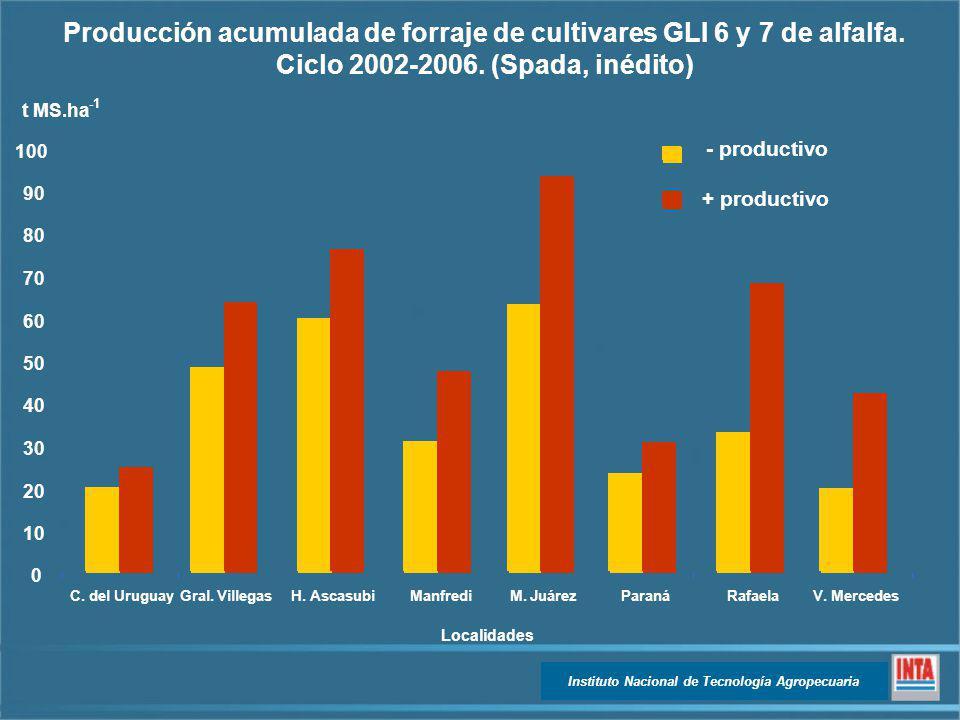 - productivo + productivo Producción acumulada de forraje de cultivares GLI 6 y 7 de alfalfa. Ciclo 2002-2006. (Spada, inédito) 0 10 20 30 40 50 60 70