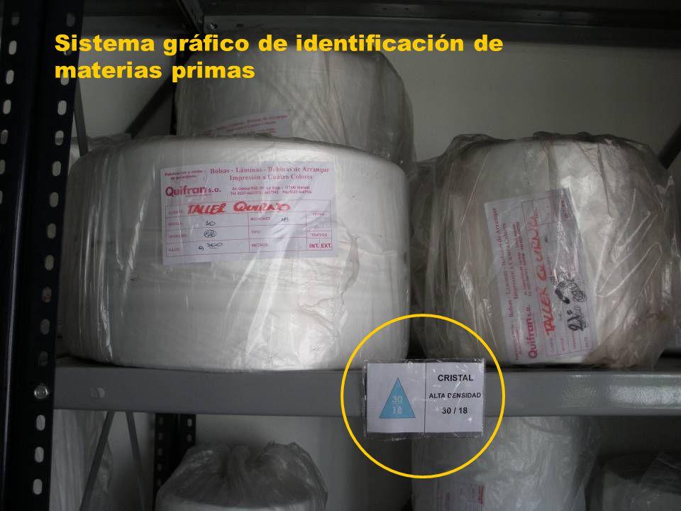 Sistema gráfico de identificación de materias primas