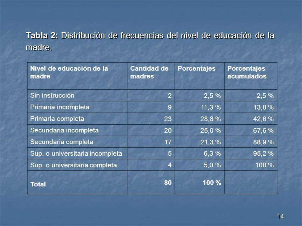 14 Tabla 2: Distribución de frecuencias del nivel de educación de la madre. Nivel de educación de la madre Cantidad de madres PorcentajesPorcentajes a