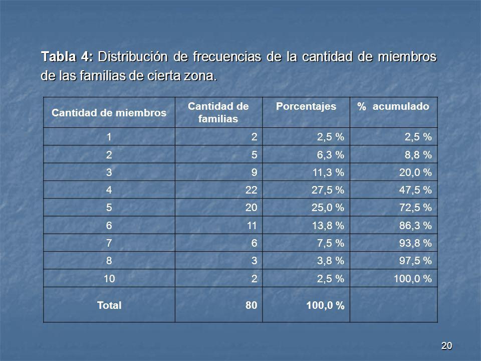 20 Tabla 4: Distribución de frecuencias de la cantidad de miembros de las familias de cierta zona. Cantidad de miembros Cantidad de familias Porcentaj