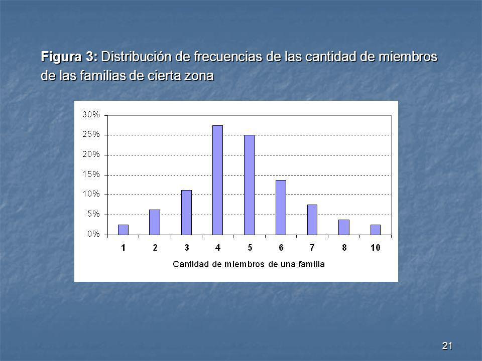 21 Figura 3: Distribución de frecuencias de las cantidad de miembros de las familias de cierta zona