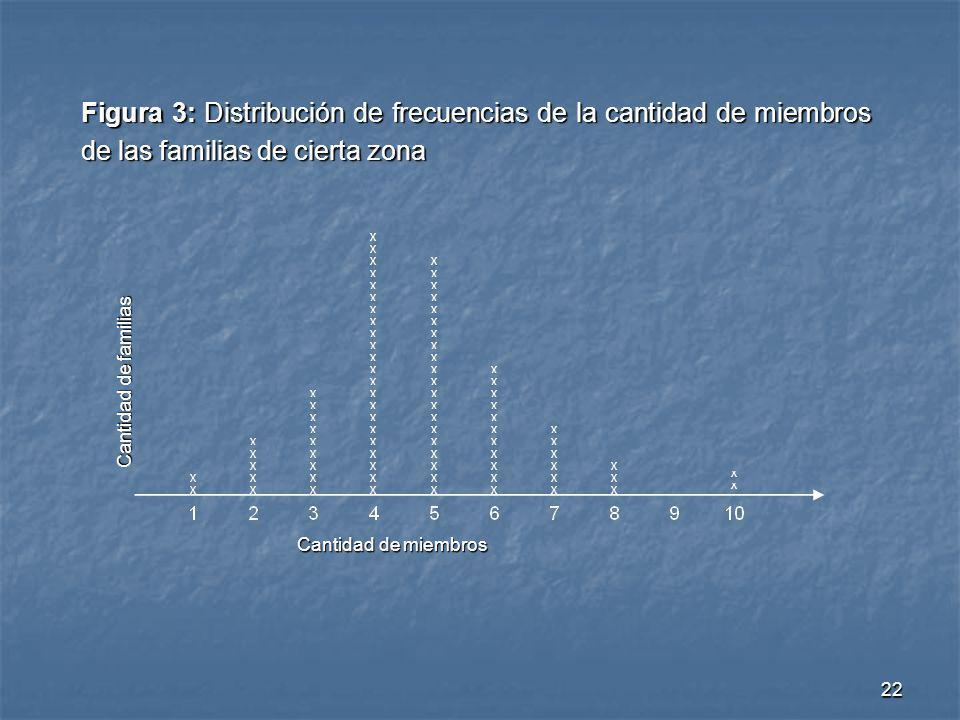22 Figura 3: Distribución de frecuencias de la cantidad de miembros de las familias de cierta zona Cantidad de miembros Cantidad de familias