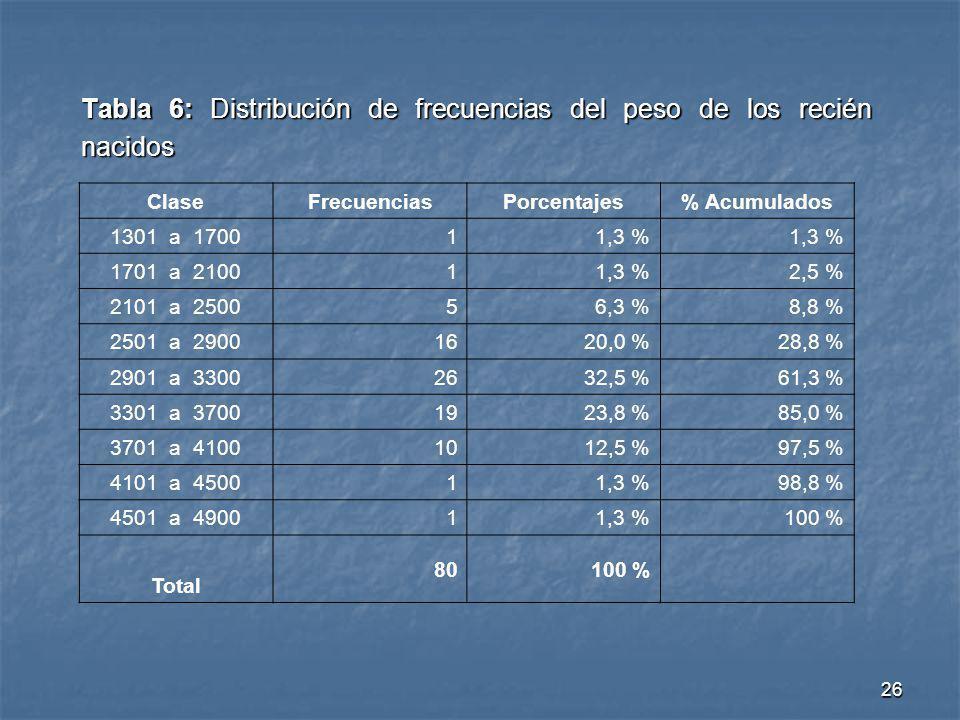 26 Tabla 6: Distribución de frecuencias del peso de los recién nacidos ClaseFrecuencias Porcentajes% Acumulados 1301 a 1700 11,3 % 1701 a 2100 11,3 %2